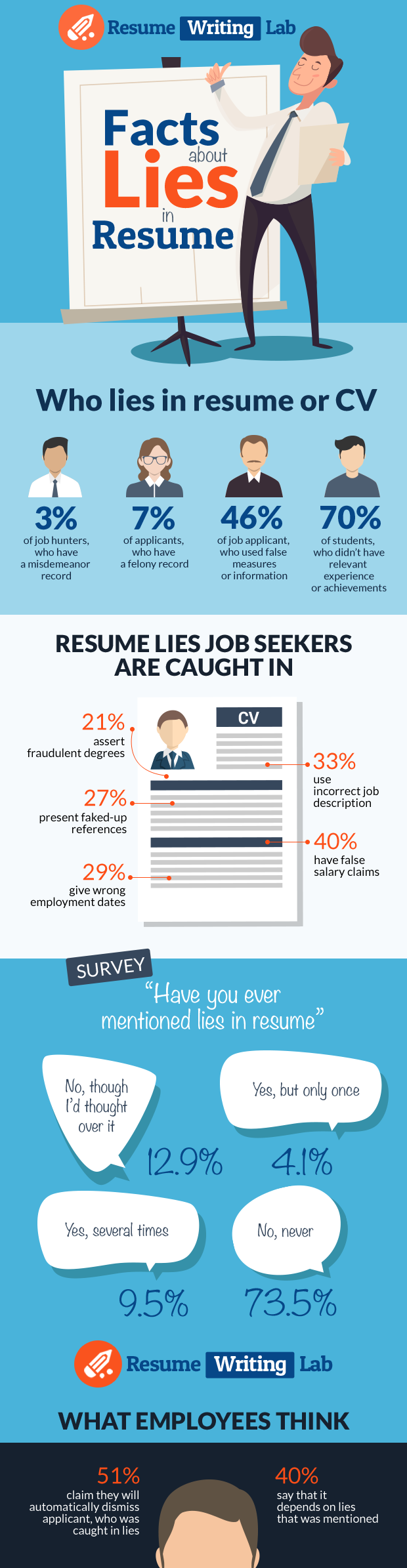 facts about lies in resume