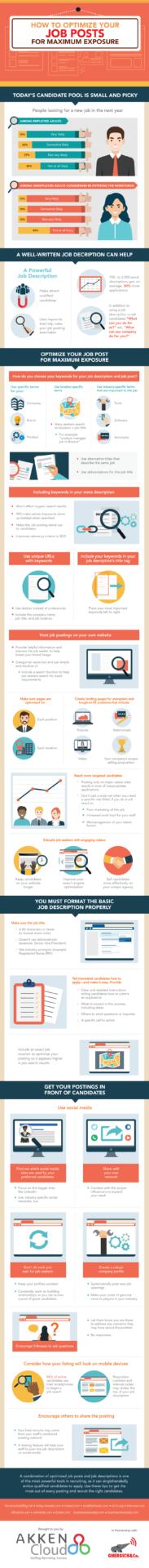 job post optimization infographic