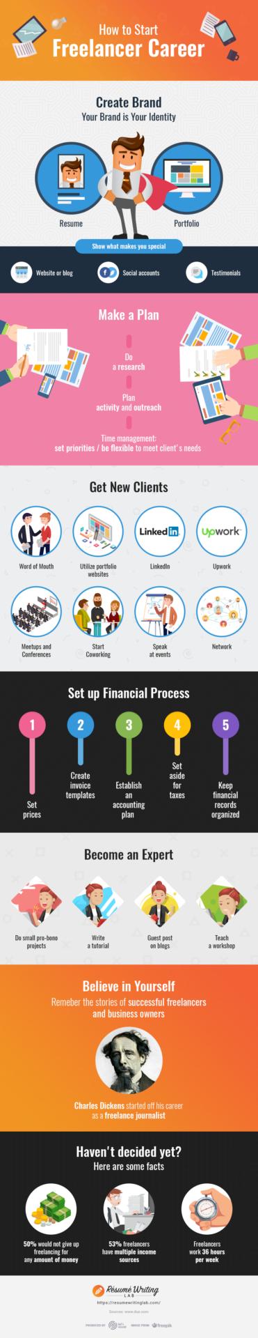 Career in Freelance